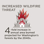 Increased Wildfire Threat
