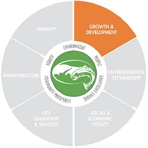 Growth and Development Pie