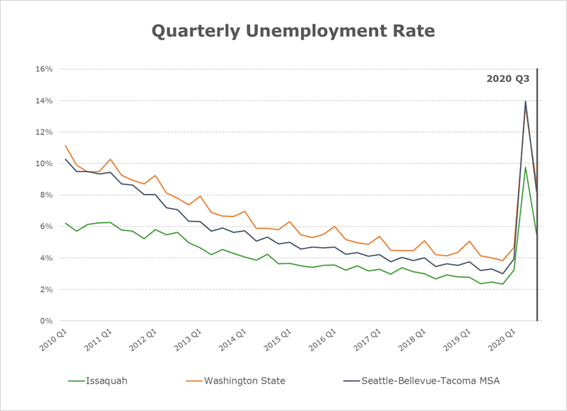 Quarterly Unemployment Rate 2020 Q3