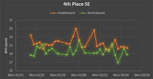 traffic data visualization